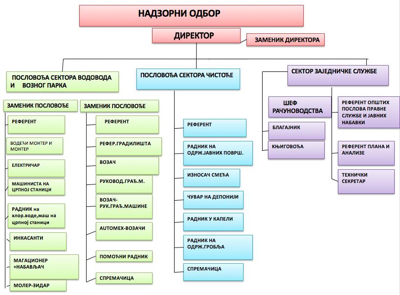 ЈКП Сопот - Организациона шема